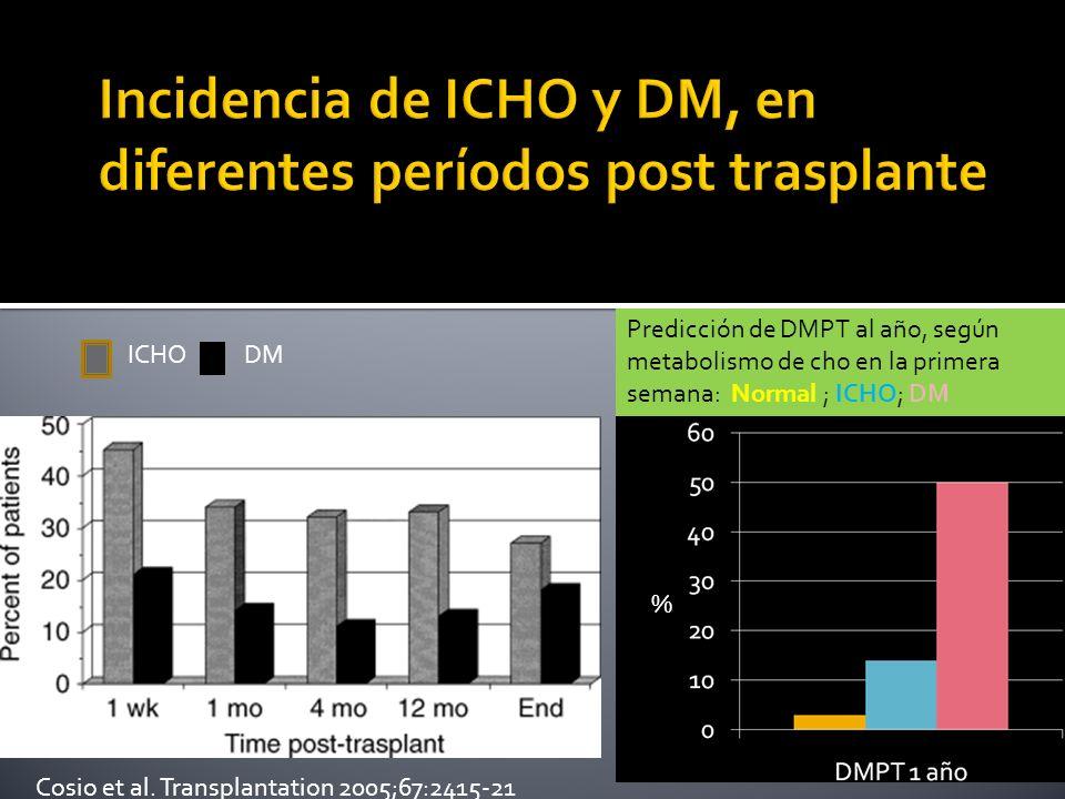 Incidencia de ICHO y DM, en diferentes períodos post trasplante