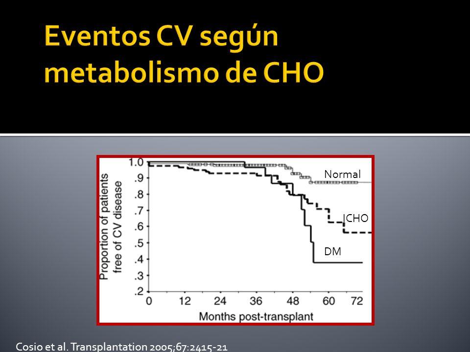 Eventos CV según metabolismo de CHO