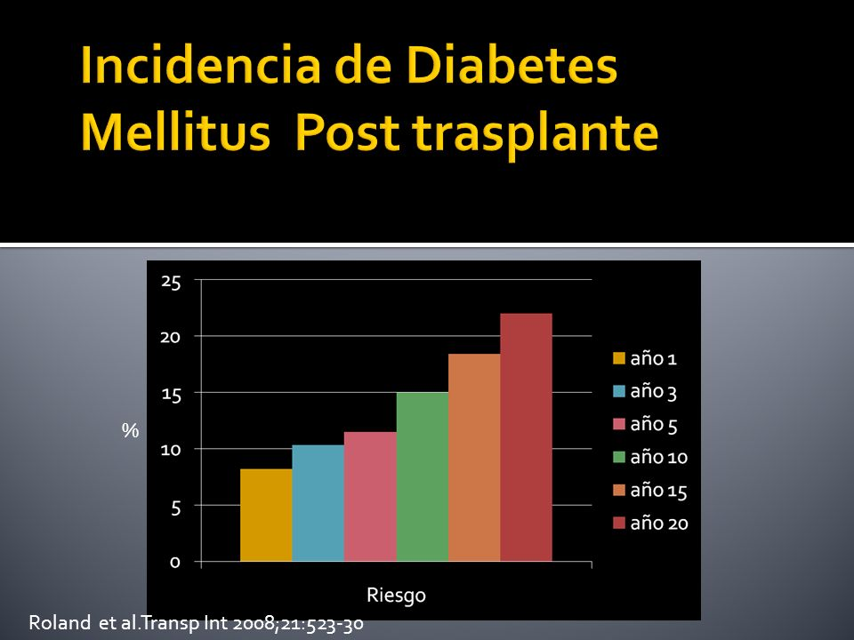 Incidencia de Diabetes Mellitus Post trasplante