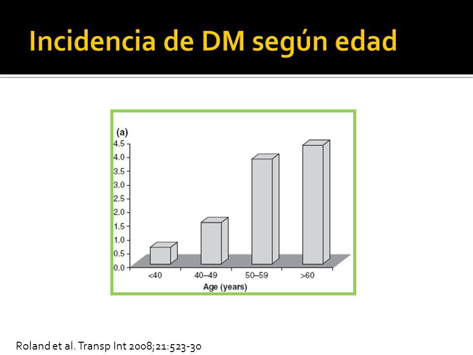 Incidencia de DM según edad