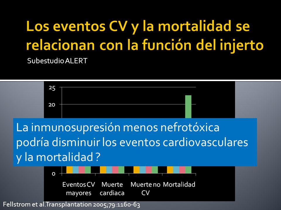 Los eventos CV y la mortalidad se relacionan con la función del injerto