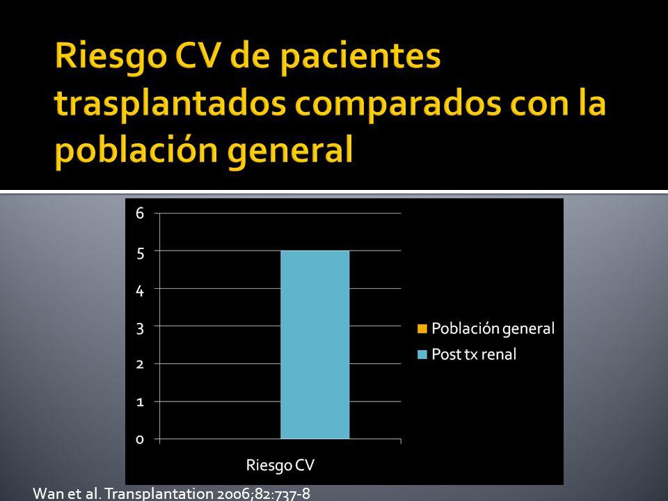 Riesgo CV de pacientes trasplantados comparados con la población general
