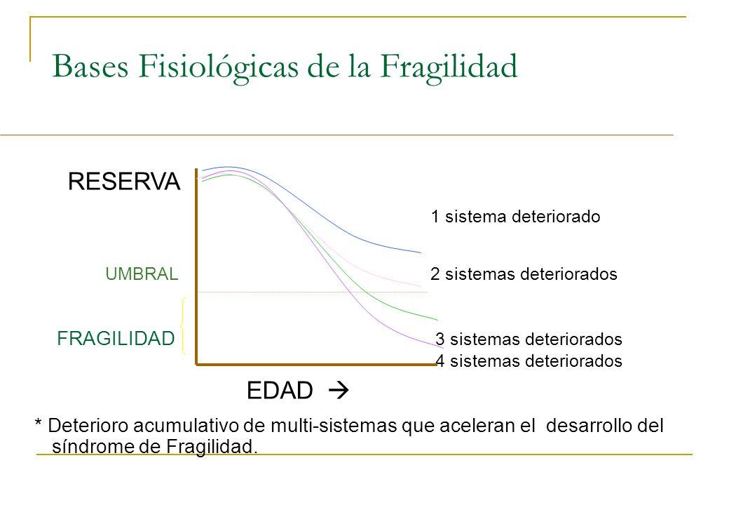 Bases Fisiológicas de la Fragilidad
