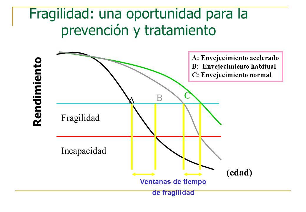 Fragilidad: una oportunidad para la prevención y tratamiento