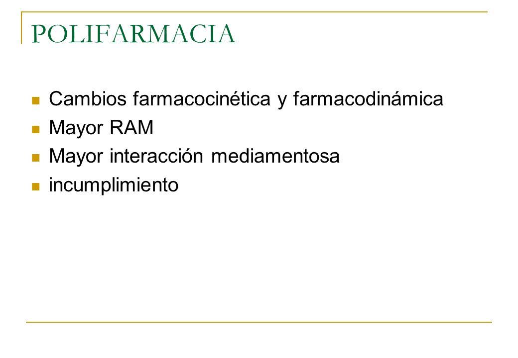 POLIFARMACIA Cambios farmacocinética y farmacodinámica Mayor RAM