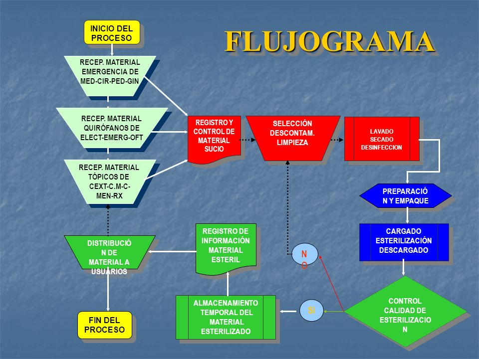 FLUJOGRAMA NO SI INICIO DEL PROCESO RECEP. MATERIAL EMERGENCIA DE