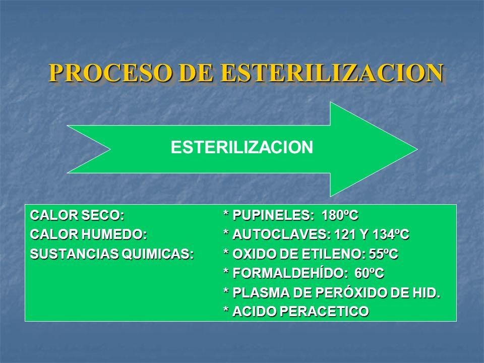 PROCESO DE ESTERILIZACION