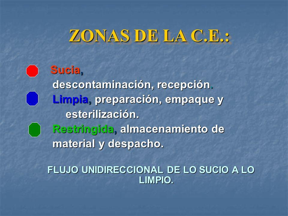 FLUJO UNIDIRECCIONAL DE LO SUCIO A LO LIMPIO.