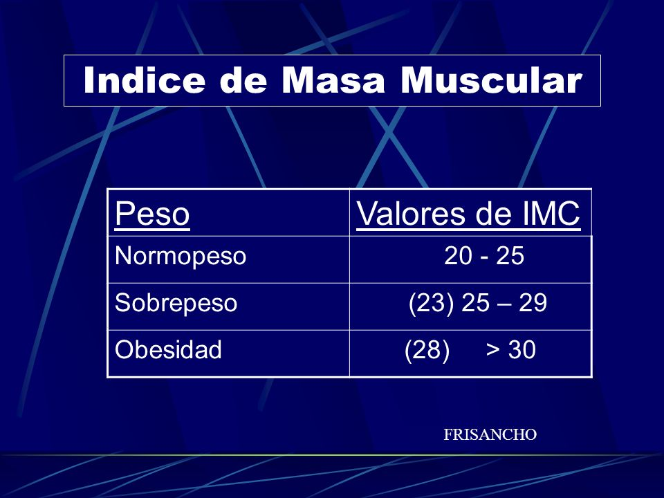 Indice de Masa Muscular