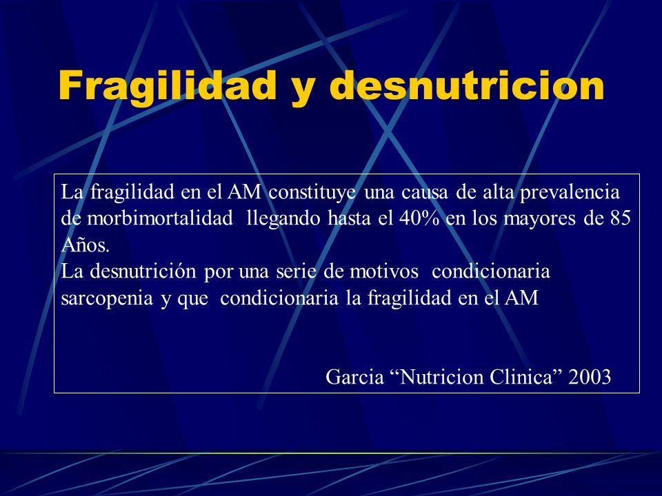 Fragilidad y desnutricion