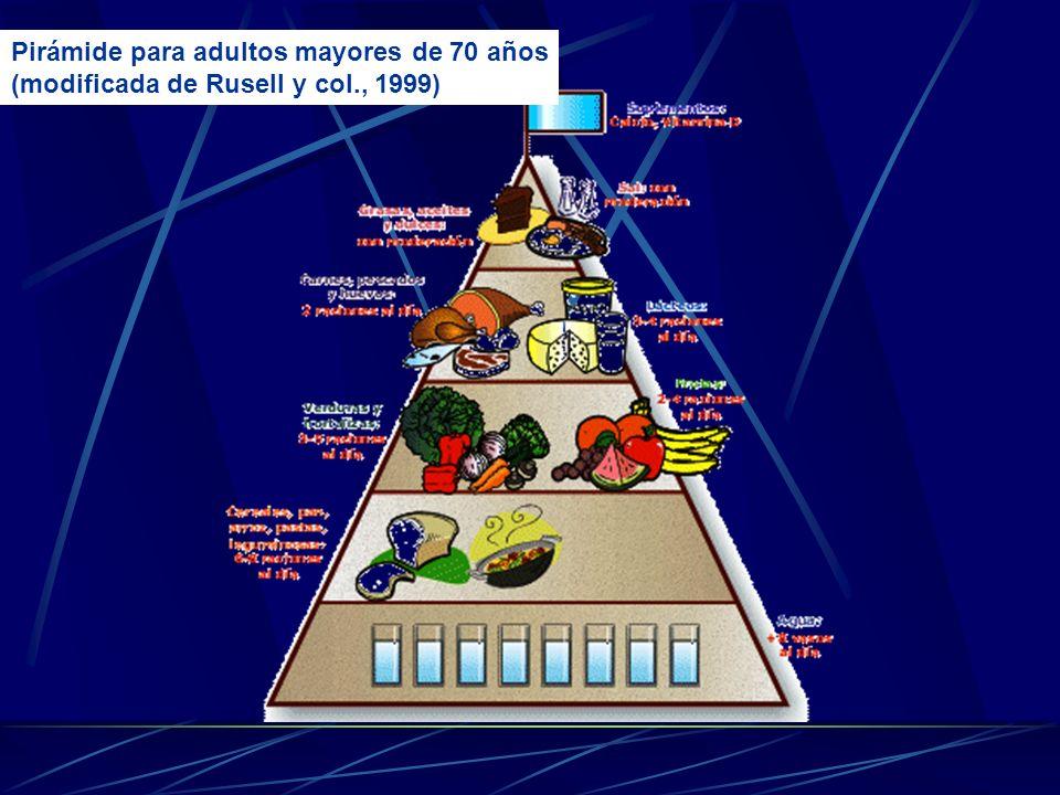 Pirámide para adultos mayores de 70 años (modificada de Rusell y col