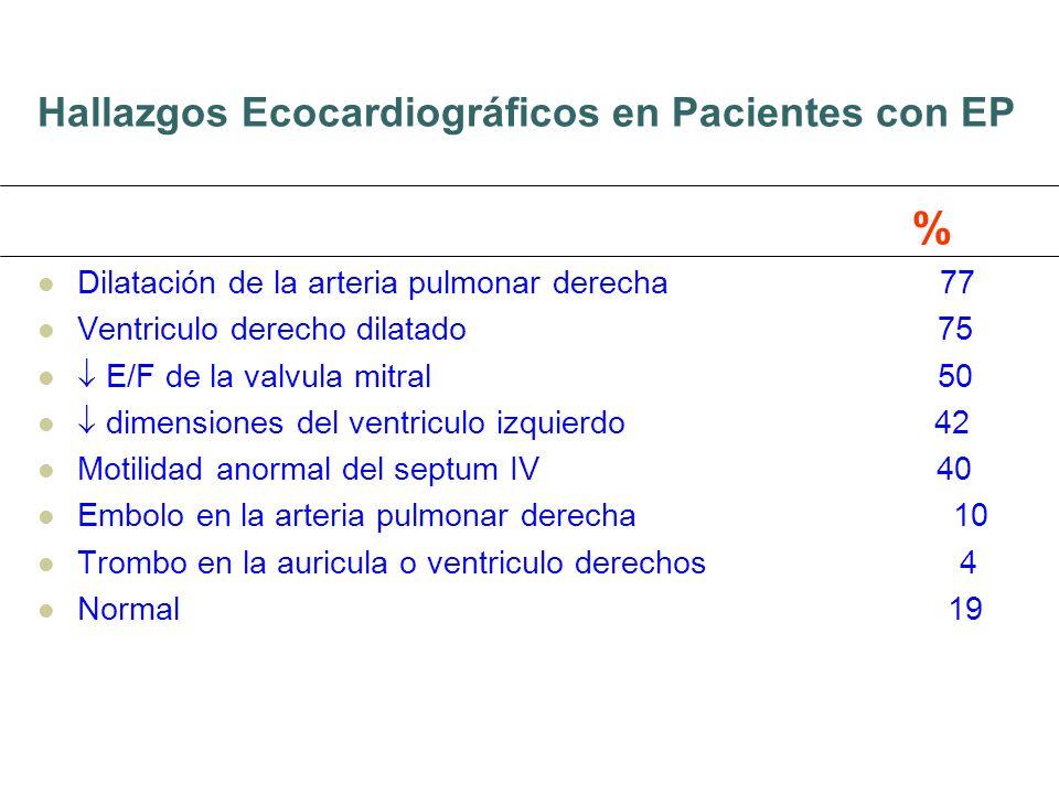 Hallazgos Ecocardiográficos en Pacientes con EP