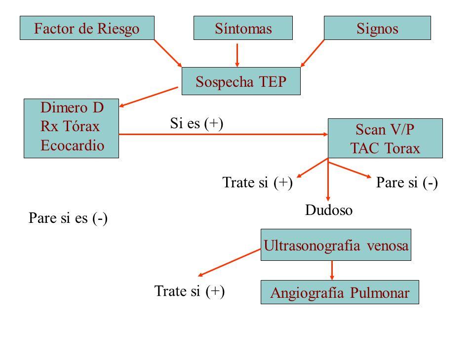 Ultrasonografia venosa