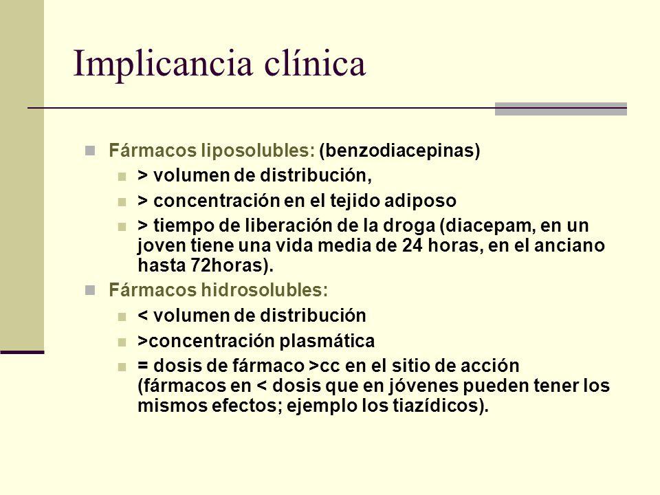 Implicancia clínica Fármacos liposolubles: (benzodiacepinas)