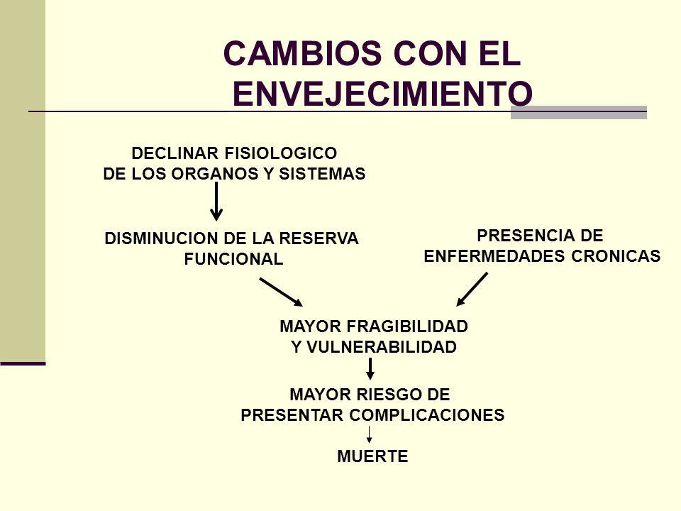 CAMBIOS CON EL ENVEJECIMIENTO DECLINAR FISIOLOGICO