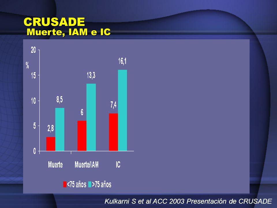 CRUSADE Muerte, IAM e IC Kulkarni S et al ACC 2003 Presentación de CRUSADE
