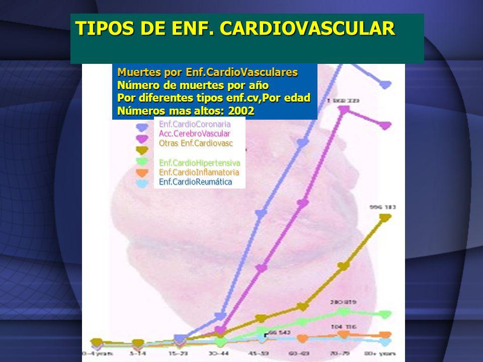 TIPOS DE ENF. CARDIOVASCULAR