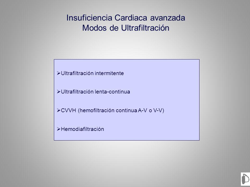 Insuficiencia Cardiaca avanzada Modos de Ultrafiltración