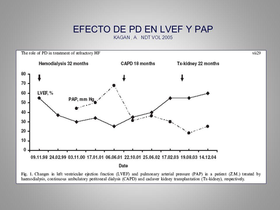 EFECTO DE PD EN LVEF Y PAP KAGAN , A. NDT VOL 2005