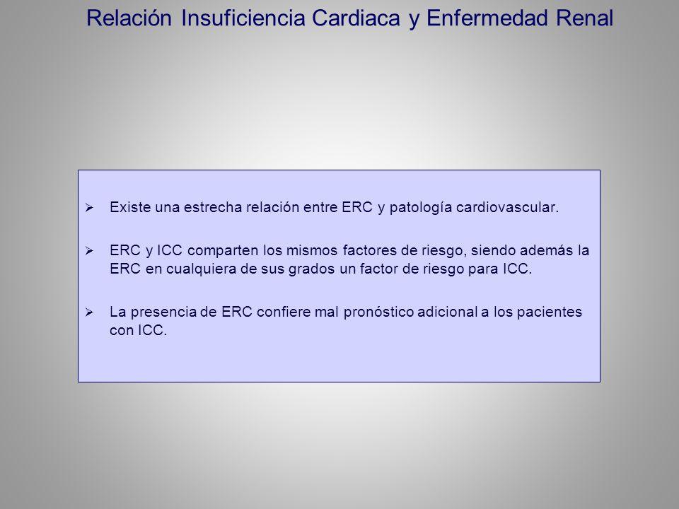 Relación Insuficiencia Cardiaca y Enfermedad Renal
