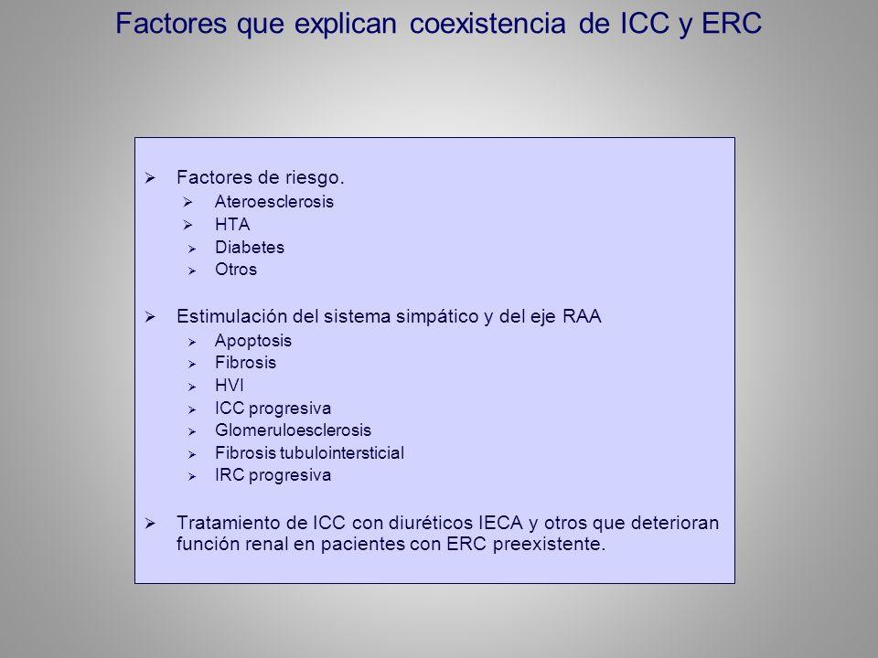 Factores que explican coexistencia de ICC y ERC