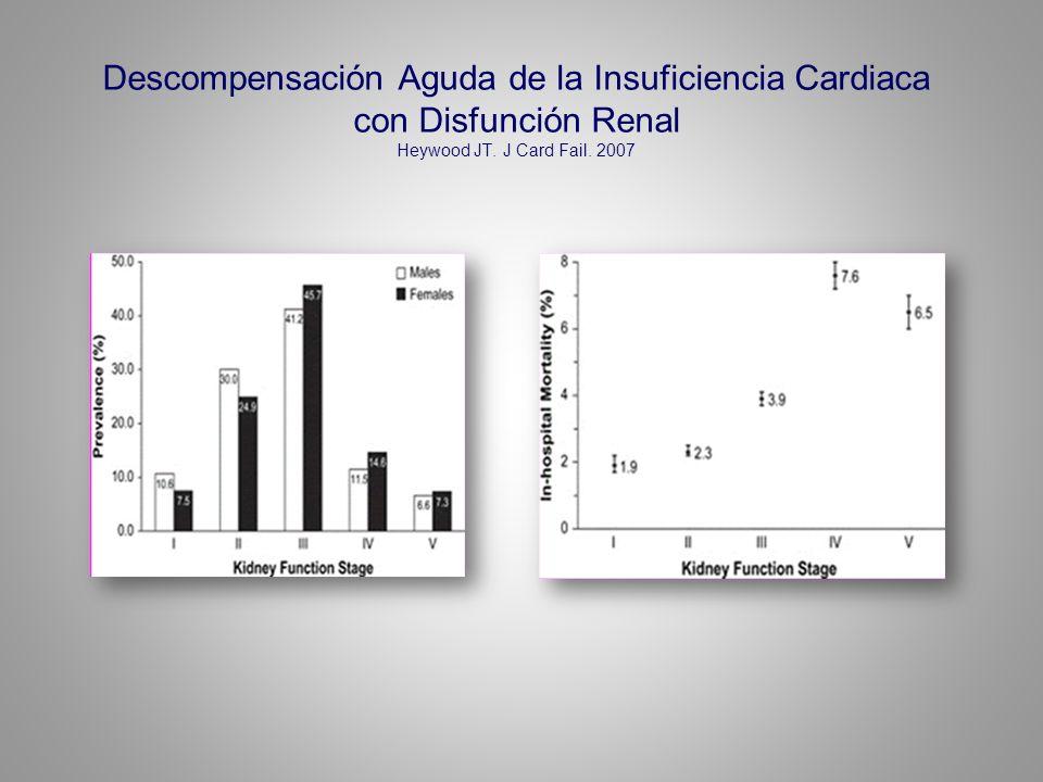 Descompensación Aguda de la Insuficiencia Cardiaca con Disfunción Renal Heywood JT.