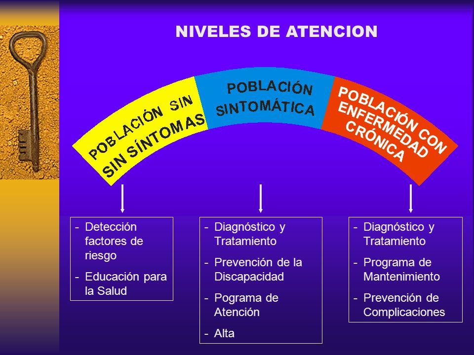 NIVELES DE ATENCION Detección factores de riesgo