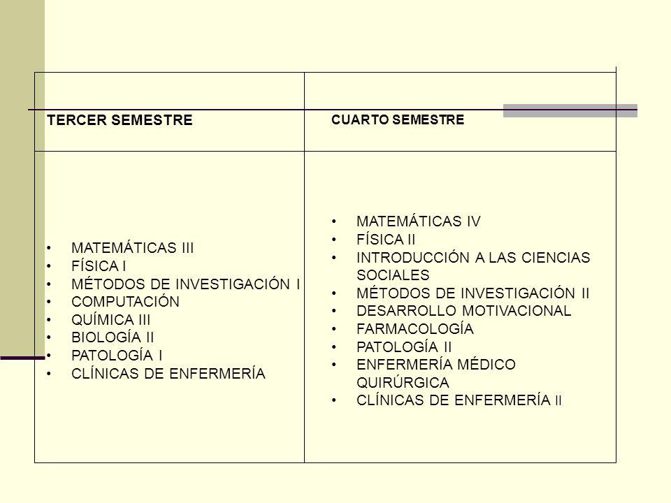 MÉTODOS DE INVESTIGACIÓN I COMPUTACIÓN QUÍMICA III BIOLOGÍA II