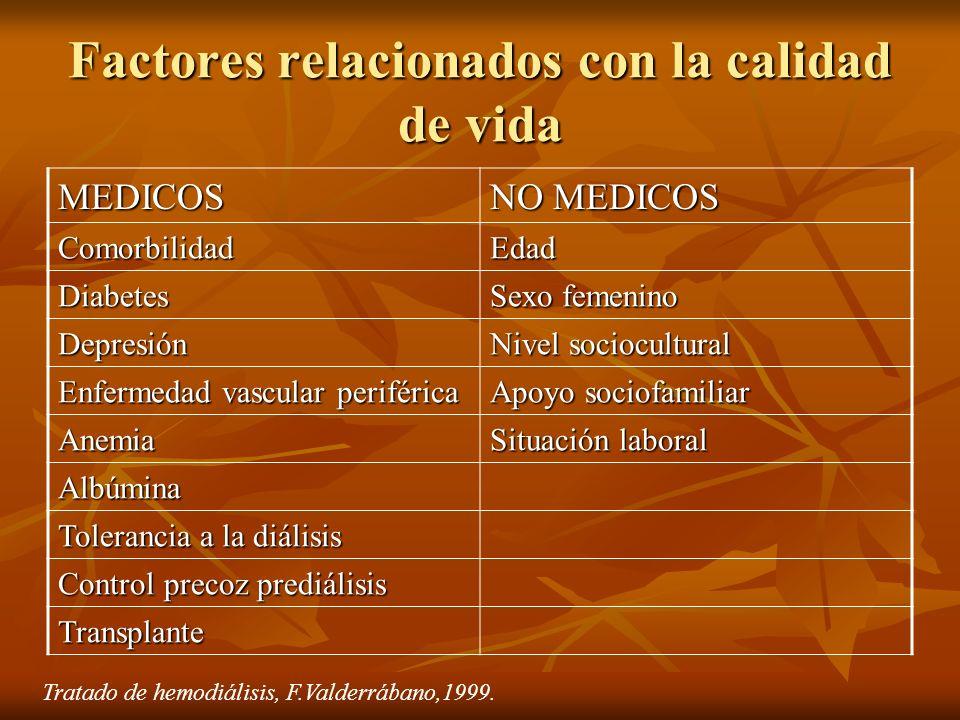 Factores relacionados con la calidad de vida