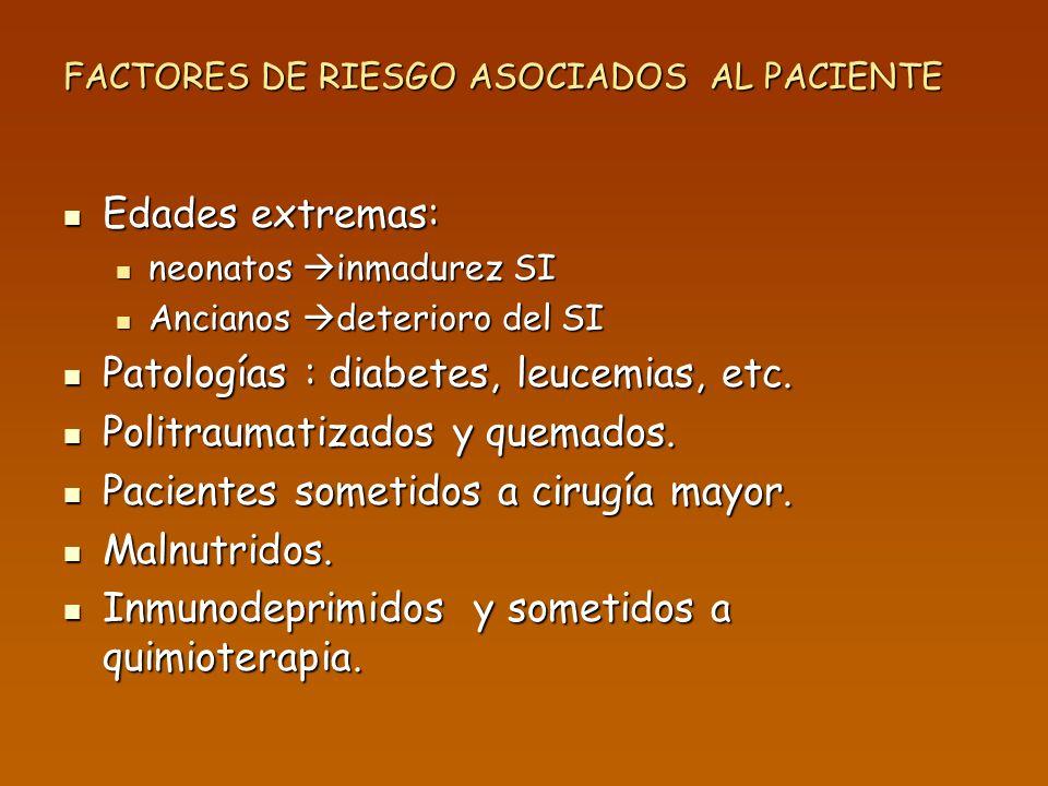 FACTORES DE RIESGO ASOCIADOS AL PACIENTE