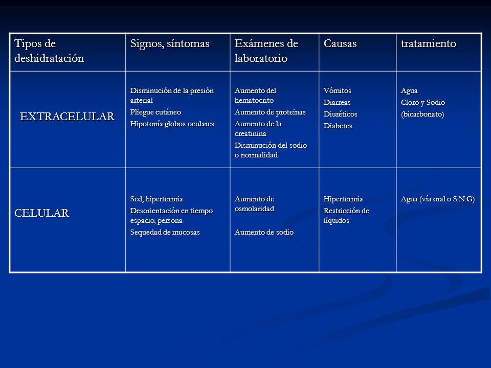 Tipos de deshidratación Signos, síntomas Exámenes de laboratorio