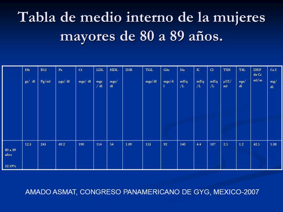 Tabla de medio interno de la mujeres mayores de 80 a 89 años.