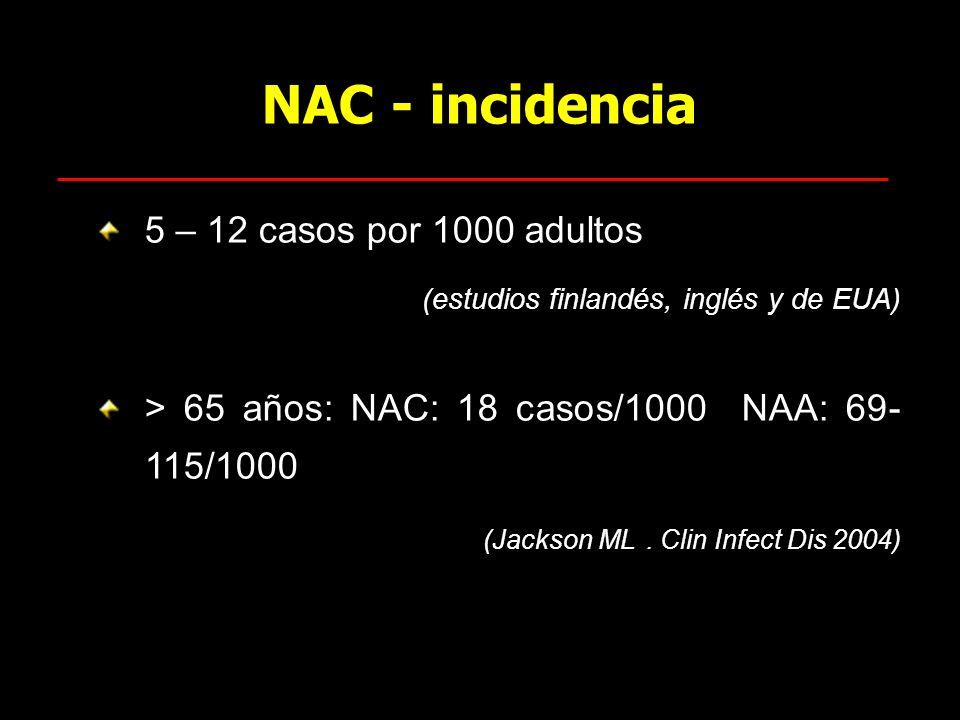 NAC - incidencia 5 – 12 casos por 1000 adultos