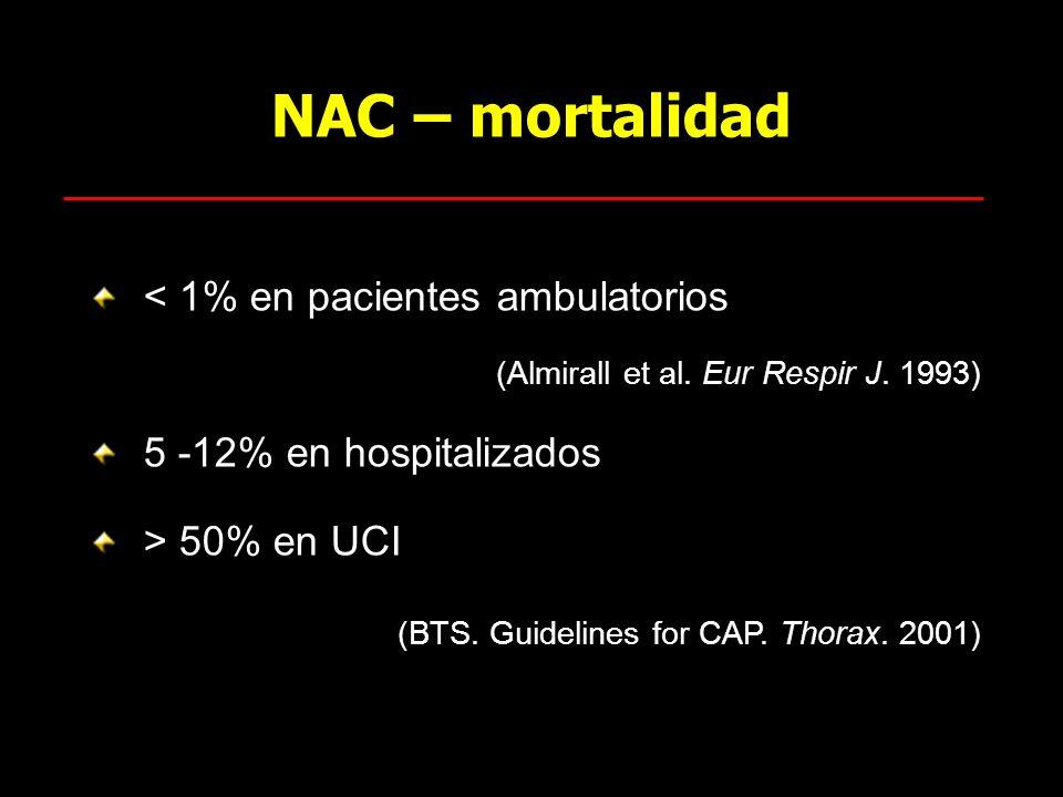 NAC – mortalidad < 1% en pacientes ambulatorios
