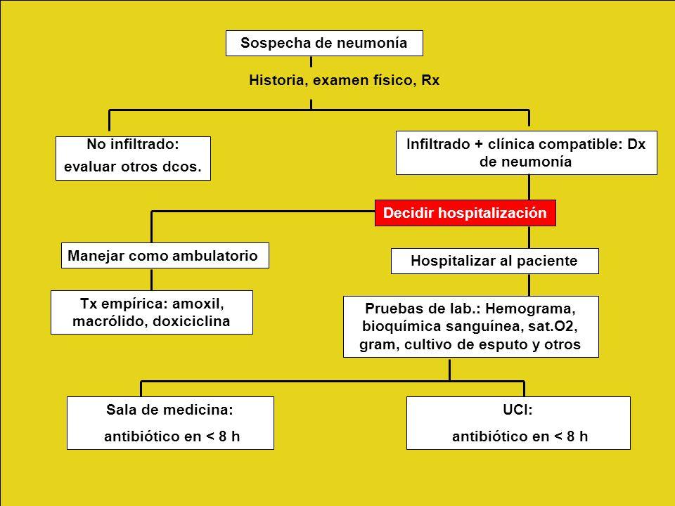 Historia, examen físico, Rx