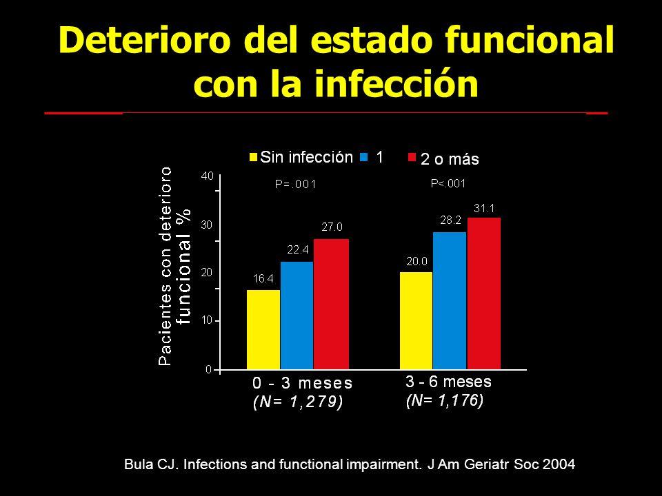 Deterioro del estado funcional con la infección