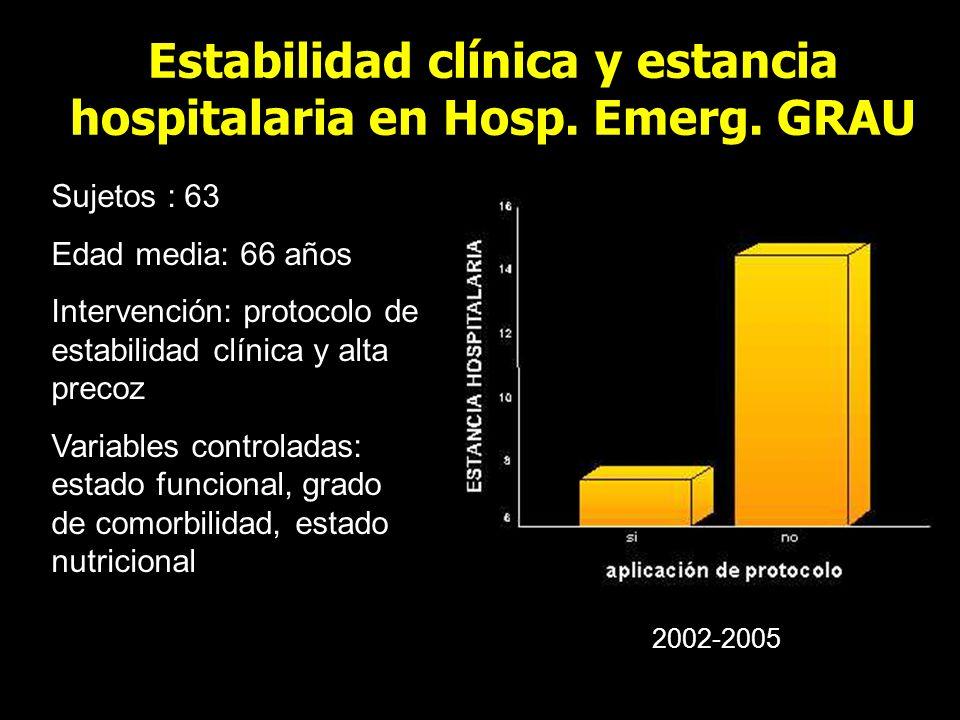 Estabilidad clínica y estancia hospitalaria en Hosp. Emerg. GRAU