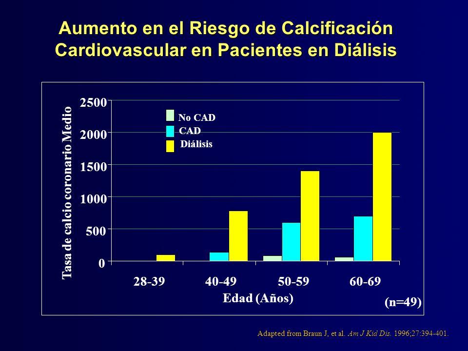 Tasa de calcio coronario Medio
