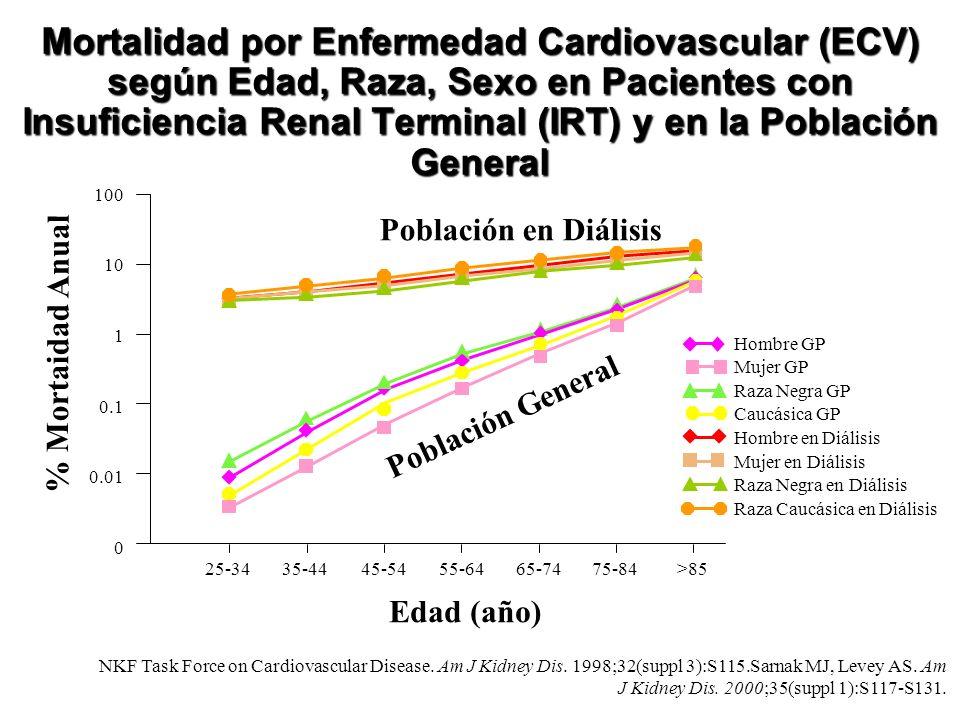 Mortalidad por Enfermedad Cardiovascular (ECV) según Edad, Raza, Sexo en Pacientes con Insuficiencia Renal Terminal (IRT) y en la Población General