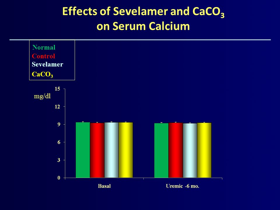 Effects of Sevelamer and CaCO3 on Serum Calcium