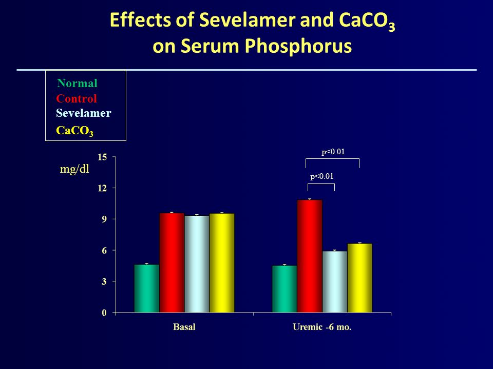 Effects of Sevelamer and CaCO3 on Serum Phosphorus