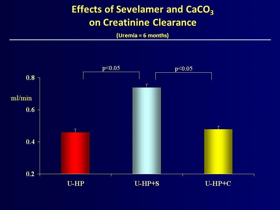 Effects of Sevelamer and CaCO3 on Creatinine Clearance (Uremia = 6 months)
