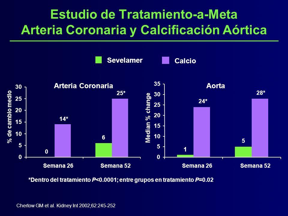Estudio de Tratamiento-a-Meta Arteria Coronaria y Calcificación Aórtica