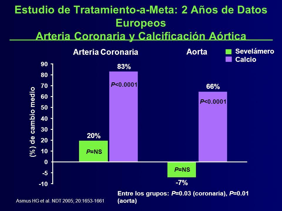 Estudio de Tratamiento-a-Meta: 2 Años de Datos Europeos Arteria Coronaria y Calcificación Aórtica