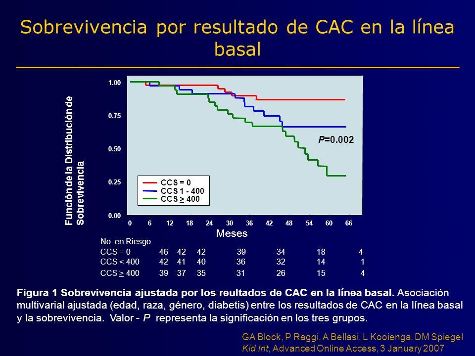 Sobrevivencia por resultado de CAC en la línea basal