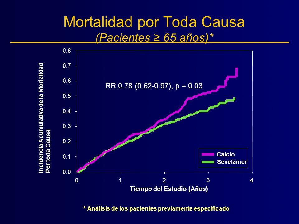 Mortalidad por Toda Causa (Pacientes ≥ 65 años)*