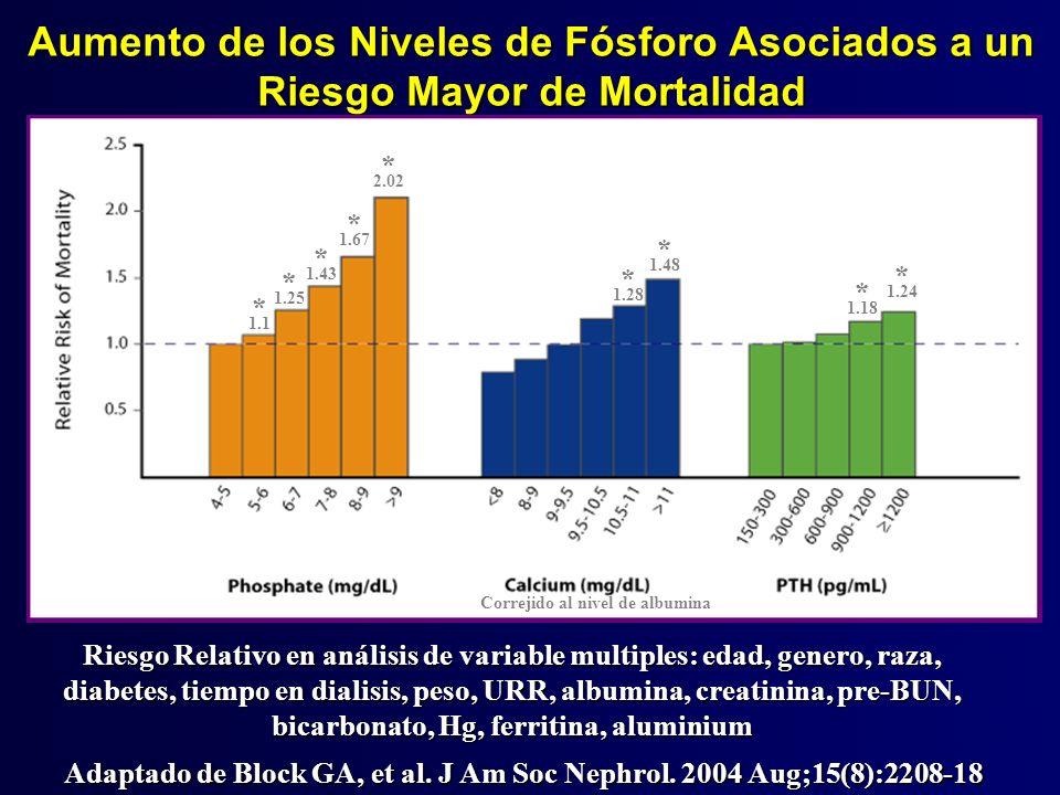 Aumento de los Niveles de Fósforo Asociados a un Riesgo Mayor de Mortalidad