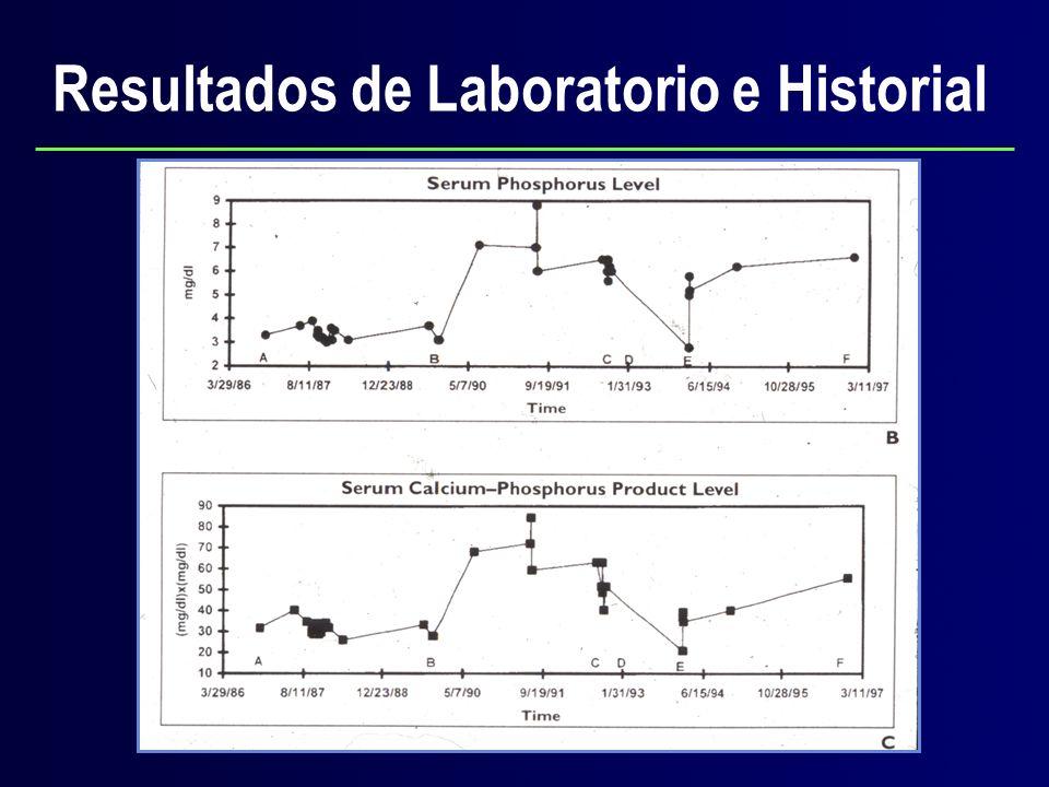Resultados de Laboratorio e Historial