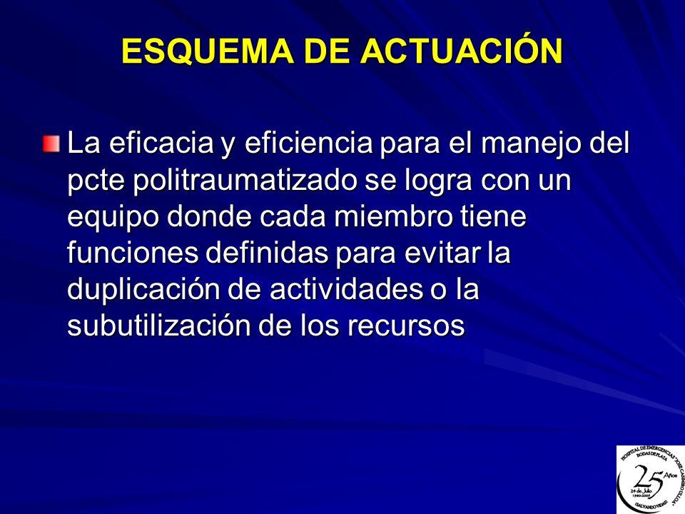 ESQUEMA DE ACTUACIÓN