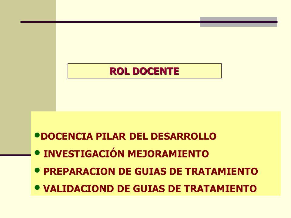 ROL DOCENTE DOCENCIA PILAR DEL DESARROLLO. INVESTIGACIÓN MEJORAMIENTO. PREPARACION DE GUIAS DE TRATAMIENTO.